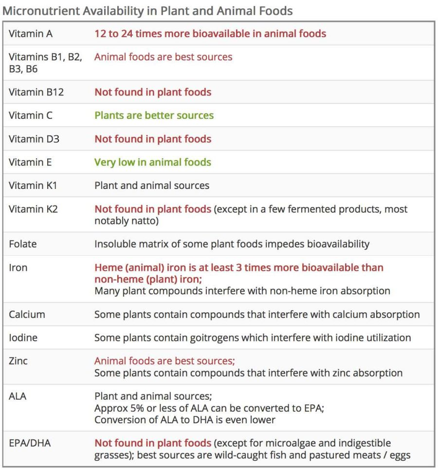 table of micronutrients in meats and plants