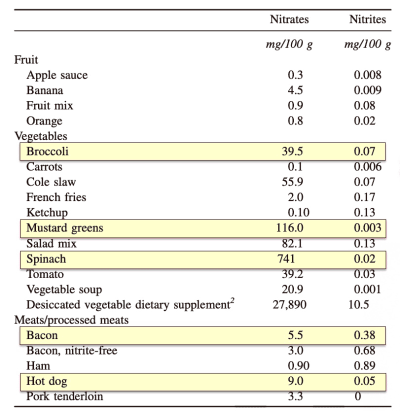 nitrate content in vegetables and meats