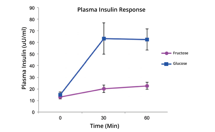 Luo fructose study insulin graph