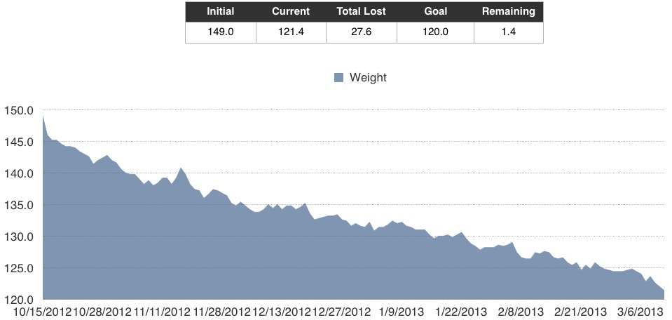Anne's weight loss graph