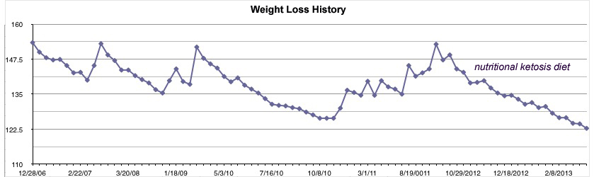 Anne's weight loss history