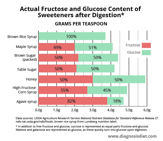 fructose malabsorption graph - content of fructose and glucose in sweetenters